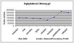 Oglądalność Money.pl