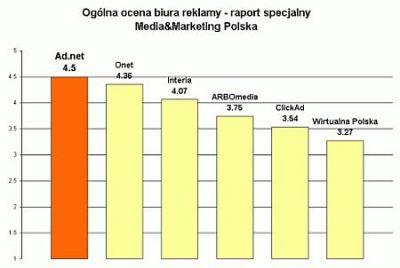 Ocena biur reklamy internetowej wg. badania SMG/KRC
