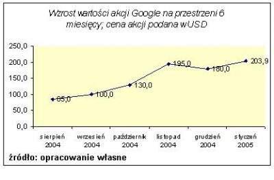 wzrost ceny akcji Google