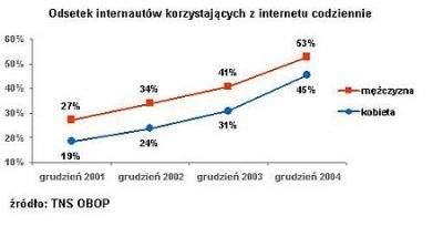 Odsetek internautów korzystających z internetu codziennie