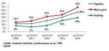 Odsetek internautów, którzy kiedykolwiek dokonali zakupu przez internet