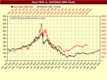 Historia notowań na NASDAQ