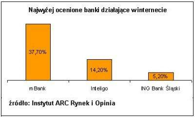 Najwyżej oceniane banki działające w internecie