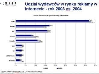 Udział w rynku reklamy wg CR Media