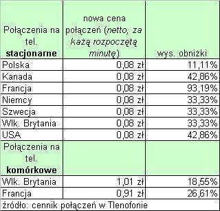 Nowe ceny połączeń przez Tlenofon