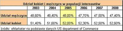 Udział kobiet i mężczyzn w populacji internautów