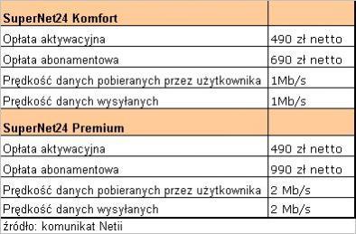Warunki świadczenia usługi SuperNet24 w dwóch opcjach