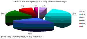Struktura wieku osób korzystających z e-bankingu
