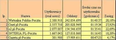 Ranking skrzynek pocztowych wg wyników Megapanelu za luty 2005