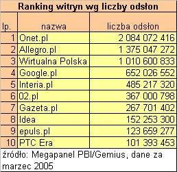 Ranking wg. liczby odsłon
