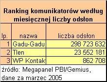 Ranking komunikatorów wg. liczby odsłon