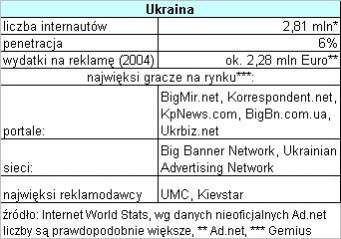 Rynek ukraiński
