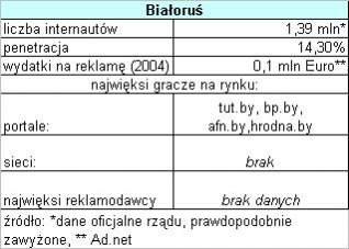 Rynek białoruski
