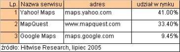 Najpopularniejsze wyszukiwarki miejsc i tras dojazdu w USA