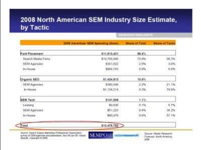 Wydatki na marketing związany z wyszukiwarkami (źródło: sempo.org)