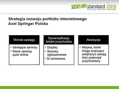 """Strategia internetowa Axel Springer Polska"" <br> Michał Fijoł, Axel Springer Polska"