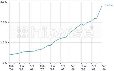 Wzrost stron z drobnymi ogłoszeniami w USA. Źródło: Hitwise