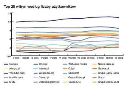 Źródło: Megapanel PBI/Gemius, 2008 <br> Raport strategiczny IAB Polska 2008