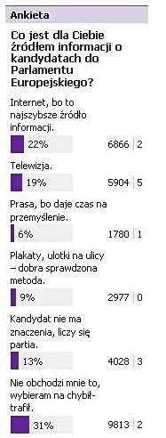 Ankieta na Grono.net