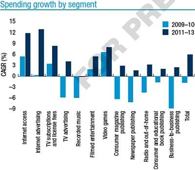 Wzrost wydatków z rozróżnieniem na segment