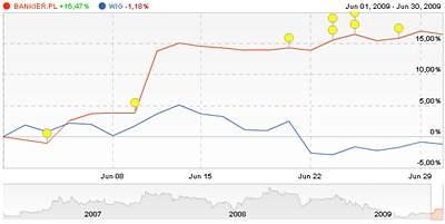 http://www.stockwatch.pl/gpw/bankier.pl,wykres,wskazniki.aspx