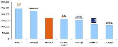 Krajobraz serwisów finansowych w Polsce; Źródło: Bankier.pl, na podstawie Megapanel, kwiecień 2009