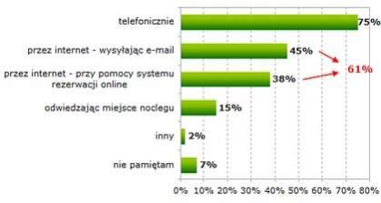 PLANOWANY SPOSÓB REZERWACJI NOCLEGÓW <br> Źródło: Gemius SA, Noclegi online, gemiusReport, czerwiec 2009