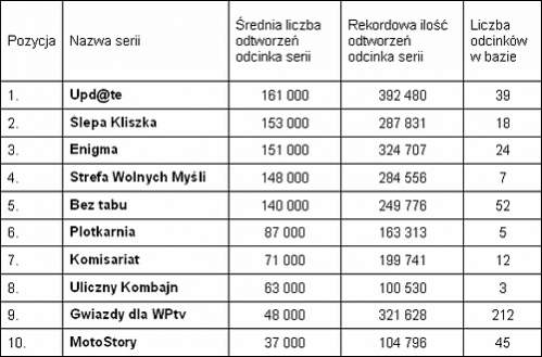 Najpopularniejsze serie autorskie w WP.tv (na podstawie raportu odtworzeń serwera multimedialnego).