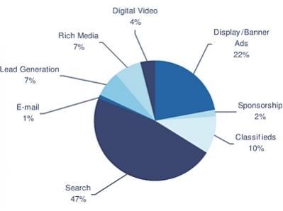 Reklama interaktywna z podziałem na segmenty