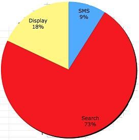 Rynek reklamy mobilnej w 2013 r.. Wartość: 3.1 mld. Żródło: Techcrunch.