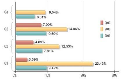 Porównanie dynamiki przyrostu liczby domen .PL. kwartał do kwartału <br>Rynek domen w Polsce, raport NASK za III kwartał 2009