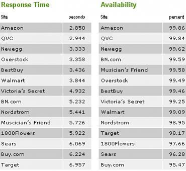 Źródło: /benchmarks.gomez.com