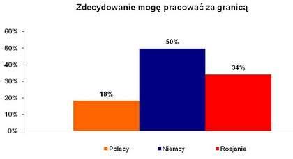 Czy podjąłbyś pracę za granicą? <br>Źródło: Sondaż The Network, dane dla internautów z Polski (n=3618), Rosji (n=4868) i Niemiec (n=1881)