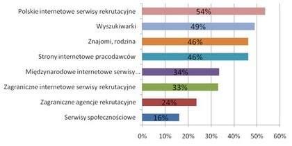 Z jakich źródeł skorzystasz szukając pracy za granicą? <br>Źródło: Sondaż The Network, odpowiedzi udzielone przez internautów z Polski