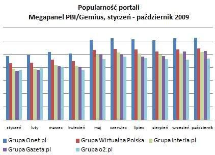 Liczba użytkowników (real users) - Megapanel PBI/Gemius