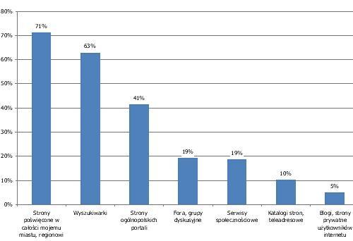 Gdzie w internecie badani najczęściej poszukują informacji o regionie?
