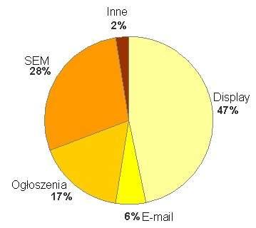 Przychody brutto w podziale na typy reklamy Q3 2009 <br> Źródło: IAB i PwC