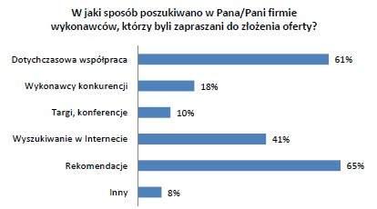 Źródło: Realizacja projektów internetowych oczami zleceniodawców, badanie Grupy roboczej Technologie, IAB Polska