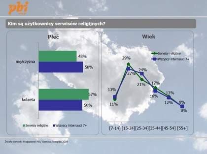 Internet religijny w Polsce <br>Źródło: PBI