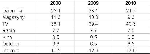 Udział poszczególnych mediów w wydatkach reklamowych (%). Żródło: ZenithOptimedia