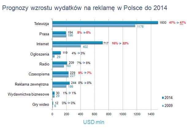 Źródło: Global Entertainment & Media Outlook 2010-2014. PricewaterhouseCoopers <br>W tegorocznym raporcie przyjęto, że 1 USD= 3,12 PLN