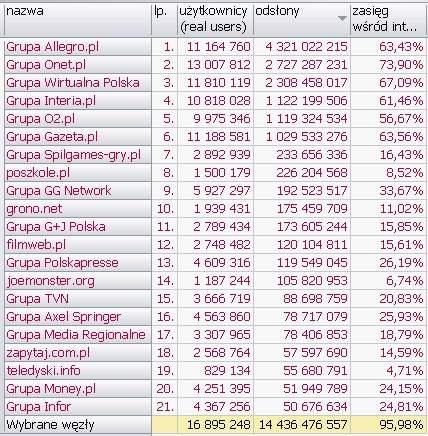 Wyniki Megapanel PBI/Gemius dane za czerwiec 2010