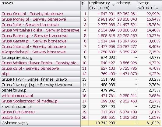BIZNES, FINANSE, PRAWO <br>Wyniki Megapanel PBI/Gemius dane za czerwiec 2010