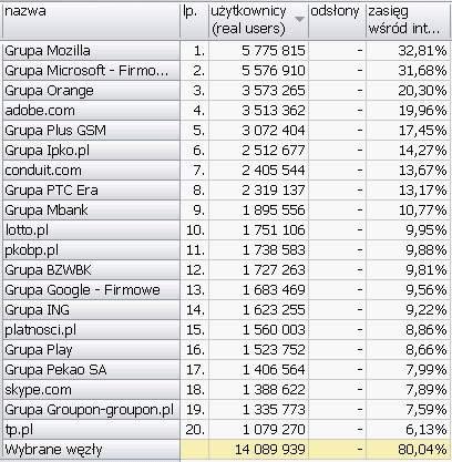 FIRMOWE <br>Wyniki Megapanel PBI/Gemius dane za czerwiec 2010