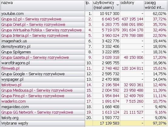 KULTURA I ROZRYWKA <br>Wyniki Megapanel PBI/Gemius dane za czerwiec 2010