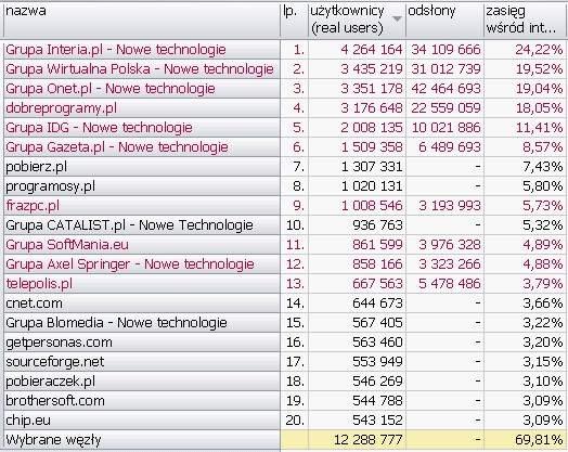 NOWE TECHNOLOGIE <br>Wyniki Megapanel PBI/Gemius dane za czerwiec 2010