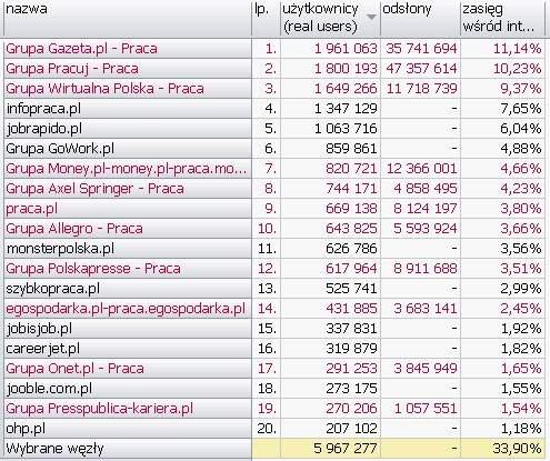 PRACA <br>Wyniki Megapanel PBI/Gemius dane za czerwiec 2010