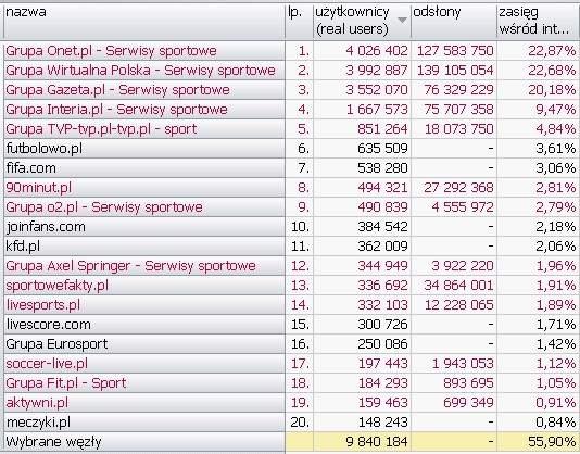 SPORT <br>Wyniki Megapanel PBI/Gemius dane za czerwiec 2010