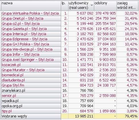 STYL ŻYCIA <br>Wyniki Megapanel PBI/Gemius dane za czerwiec 2010