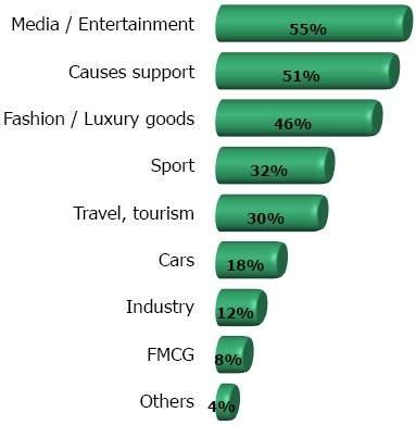 Do jakiego sektora należy marka która śledzisz?
